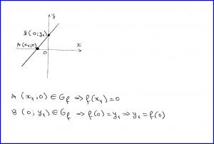 Metoda prin tăieturi (reprezentarea grafică a funcției de gradul 1) - 1