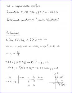 Metoda prin tăieturi (reprezentarea grafică a funcției de gradul 1) - 2