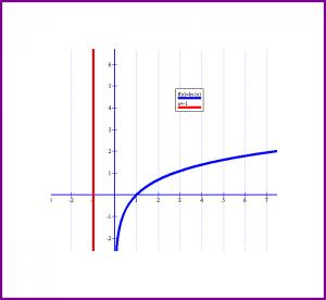Cât este logaritm din -1?